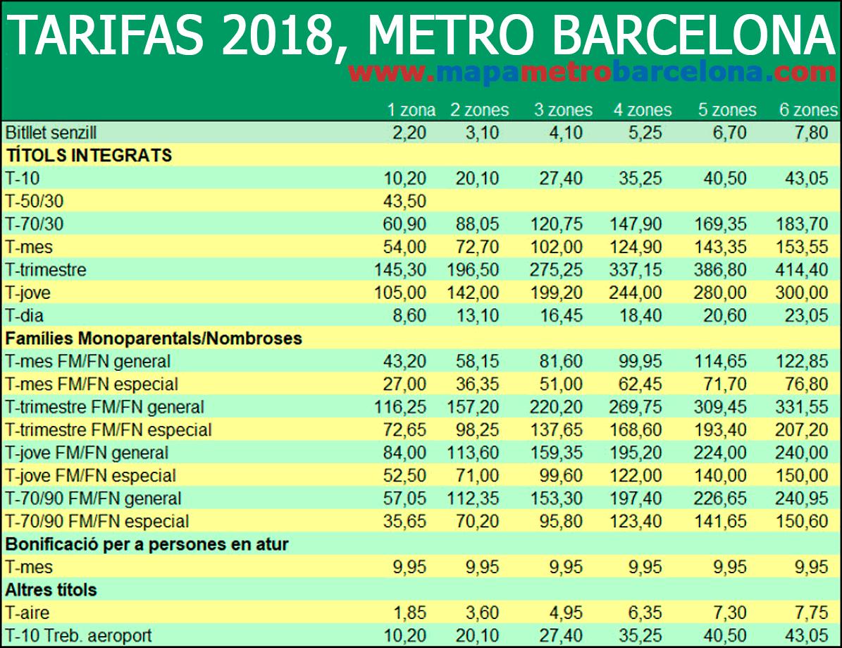 Prix métro Barcelone transports